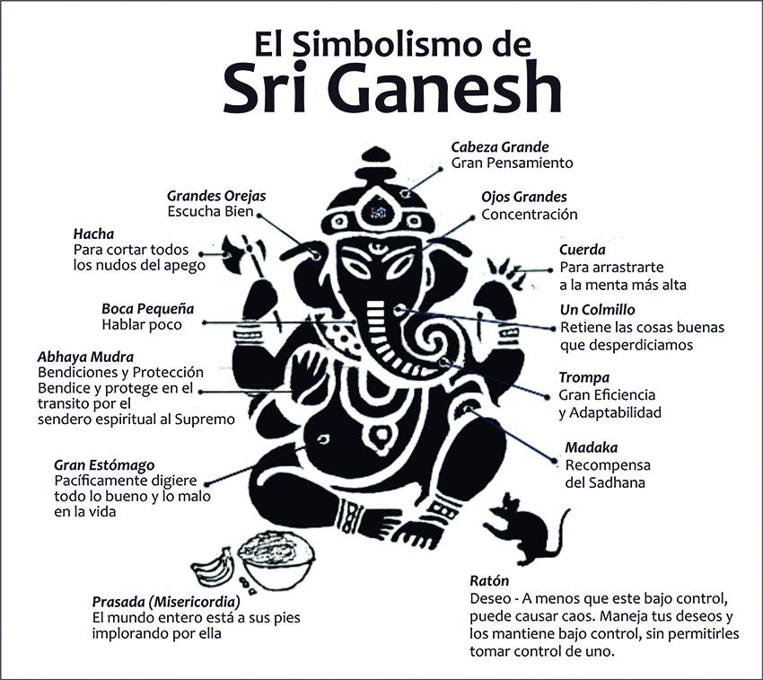 Sri Ganesha Quien Y Qué Es Cuadernos Del Yogui